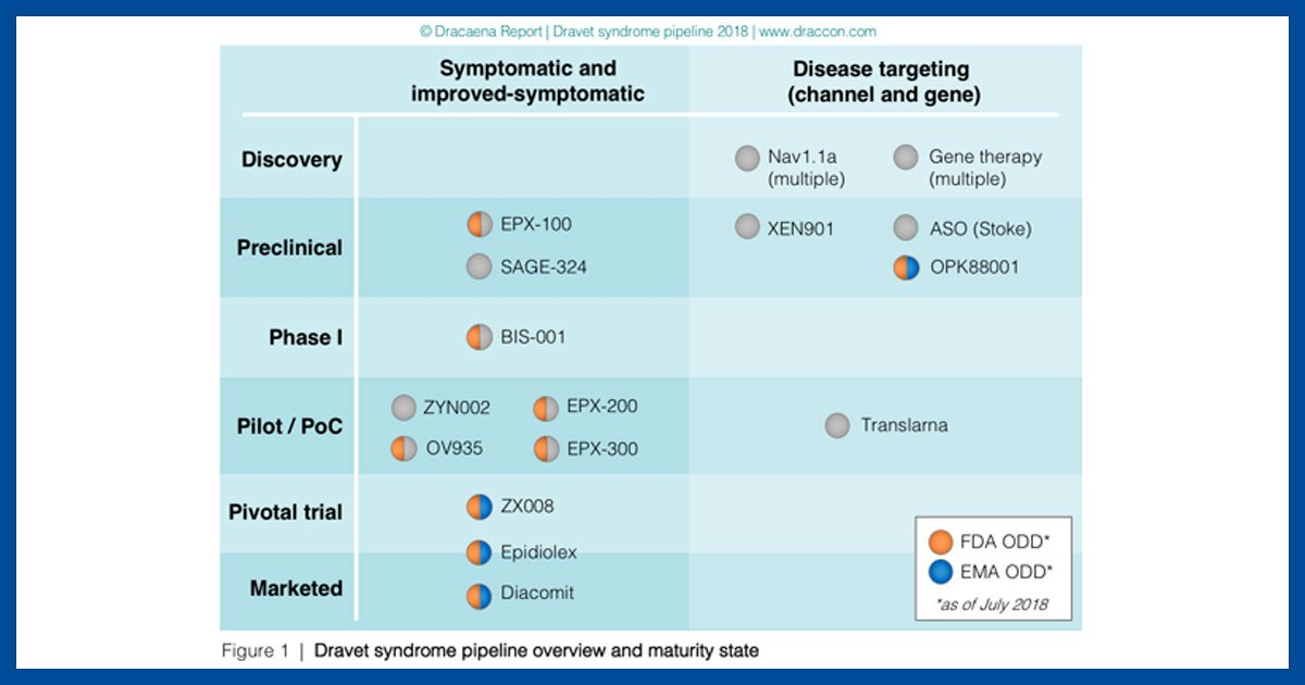 Drug development for Dravet Syndrome